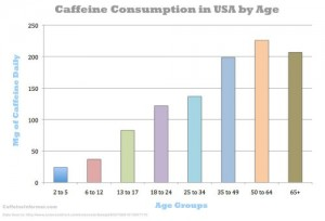 Used with permission from Caffeine Informer. Source: Caffeine Safe Limits